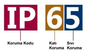 IP 65 Nedir? IP 65 Korumu Sınıfı Anlamı ve Sertifikası Nedir?