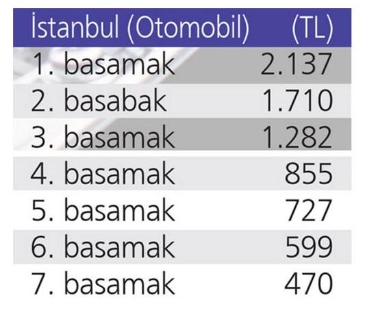 istanbul-tafik-sigortasi-ucretleri