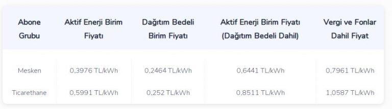 Elektrik Fiyatları 2021 (1 Kw Elektrik Ne Kadar Ev Mesken ...