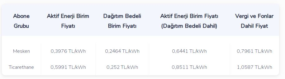 2021-elektrik-kw-fiyati